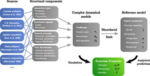 Bringing out the simple generic properties of complex ecological communities